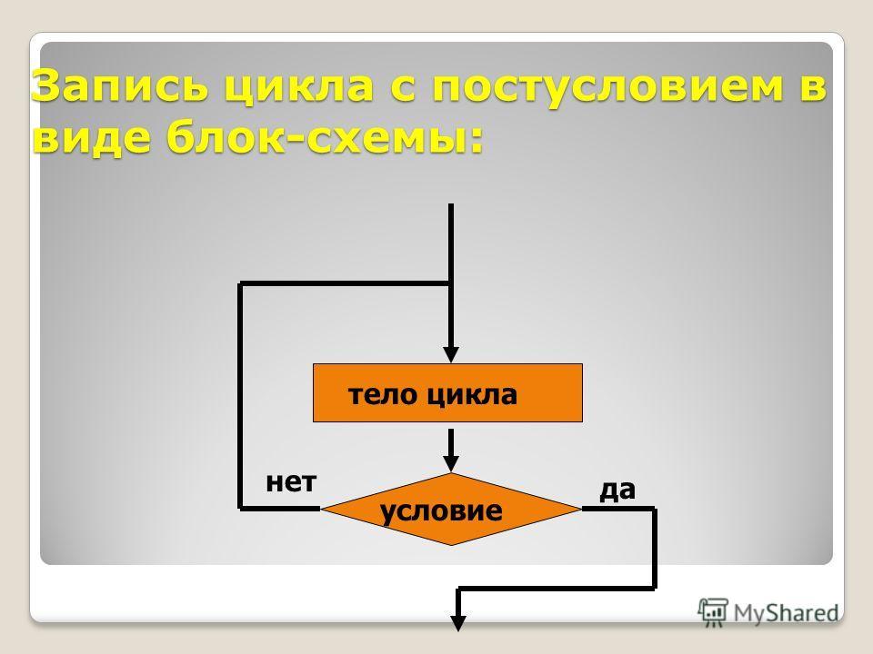 Запись цикла с постусловием в виде блок-схемы: условие тело цикла да нет