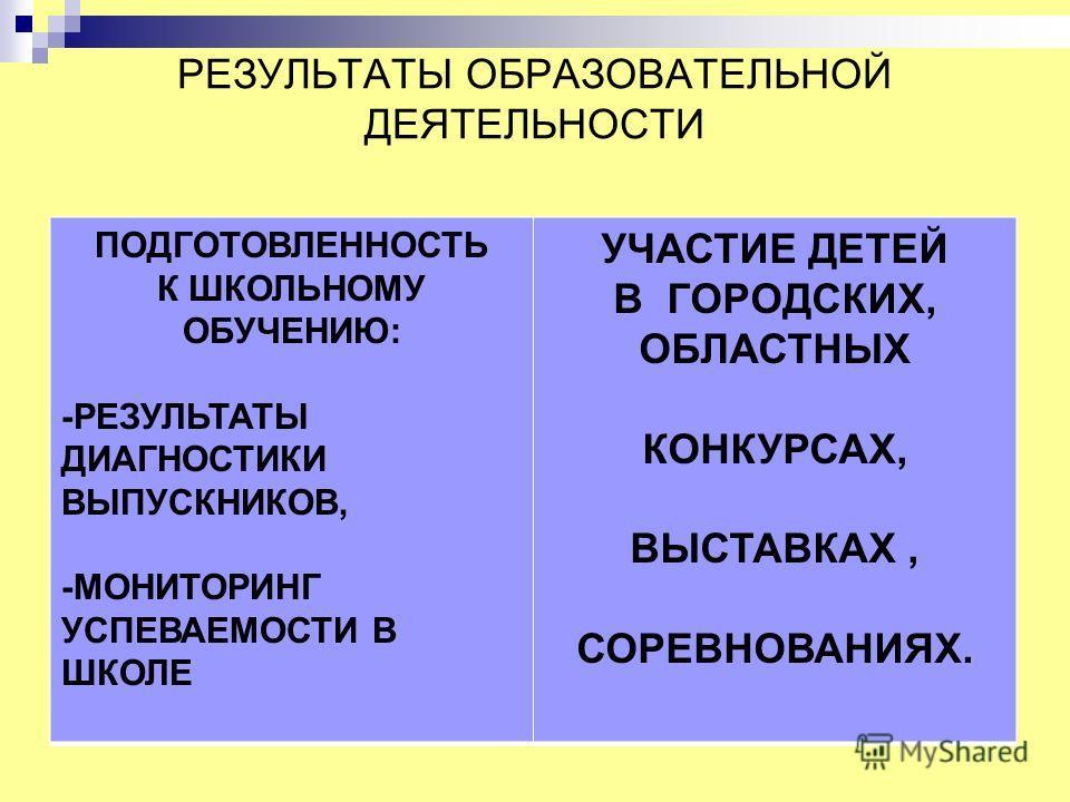 РЕЗУЛЬТАТЫ ОБРАЗОВАТЕЛЬНОЙ ДЕЯТЕЛЬНОСТИ ПОДГОТОВЛЕННОСТЬ К ШКОЛЬНОМУ ОБУЧЕНИЮ: -РЕЗУЛЬТАТЫ ДИАГНОСТИКИ ВЫПУСКНИКОВ, -МОНИТОРИНГ УСПЕВАЕМОСТИ В ШКОЛЕ УЧАСТИЕ ДЕТЕЙ В ГОРОДСКИХ, ОБЛАСТНЫХ КОНКУРСАХ, ВЫСТАВКАХ, СОРЕВНОВАНИЯХ.