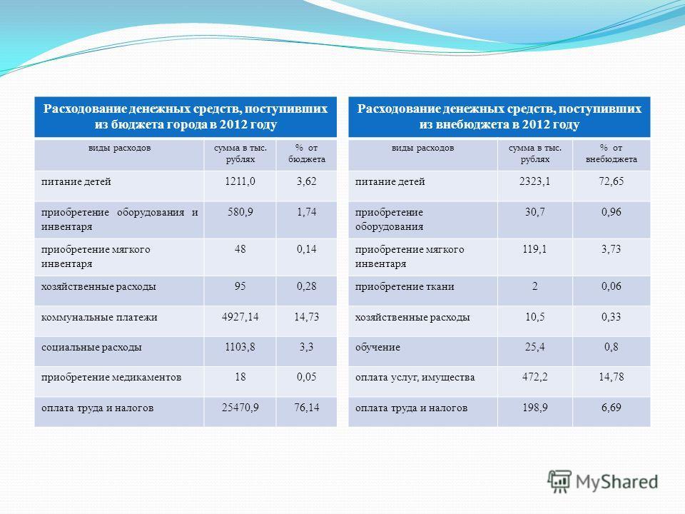 Расходование денежных средств, поступивших из бюджета города в 2012 году виды расходовсумма в тыс. рублях % от бюджета питание детей1211,03,62 приобретение оборудования и инвентаря 580,91,74 приобретение мягкого инвентаря 480,14 хозяйственные расходы