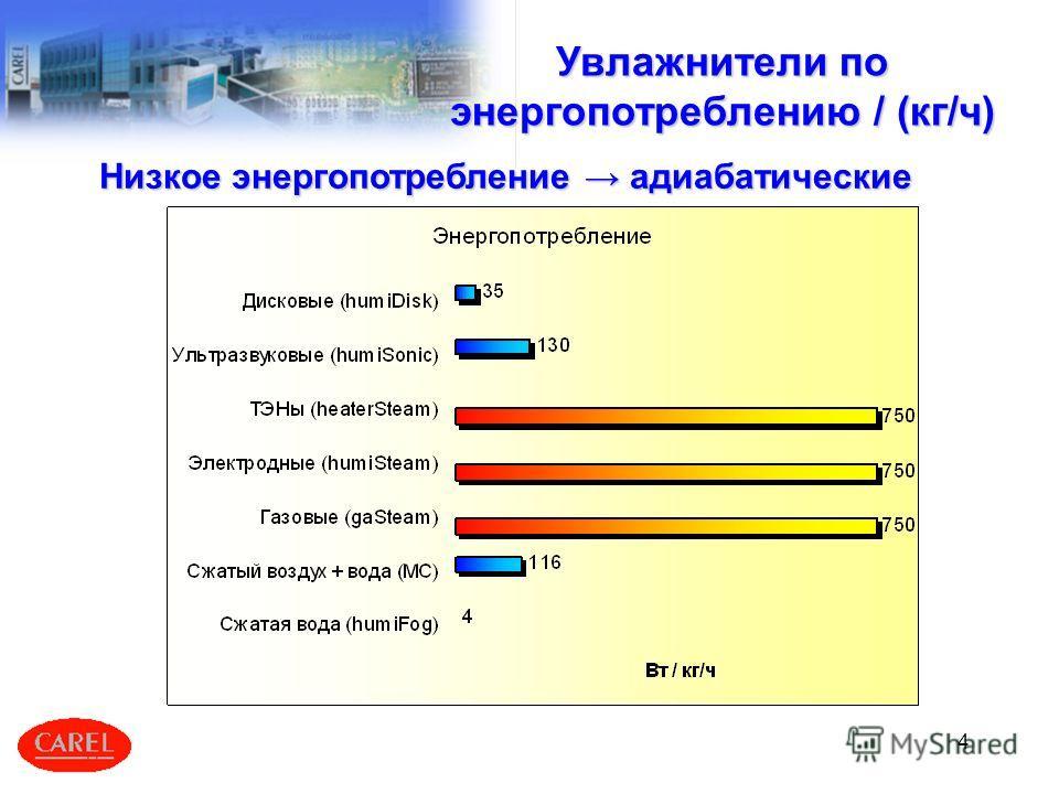 4 Увлажнители по энергопотреблению / (кг/ч) Низкое энергопотребление адиабатические