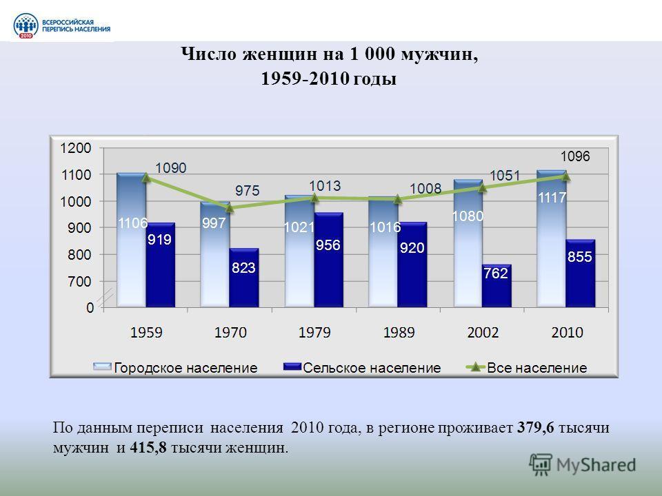 Число женщин на 1 000 мужчин, 1959-2010 годы 1096 По данным переписи населения 2010 года, в регионе проживает 379,6 тысячи мужчин и 415,8 тысячи женщин.