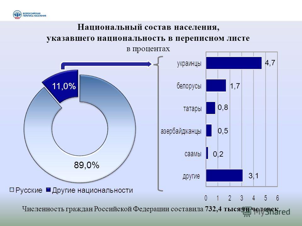 Национальный состав населения, указавшего национальность в переписном листе в процентах 89,0% 4,7 1,7 0,8 0,5 0,2 3,1 Численность граждан Российской Федерации составила 732,4 тысячи человек.