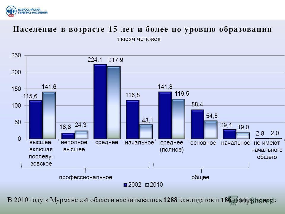 Население в возрасте 15 лет и более по уровню образования тысяч человек В 2010 году в Мурманской области насчитывалось 1288 кандидатов и 186 докторов наук высшее, включая послеву- зовское неполное высшее среднее начальное среднее (полное) основное на