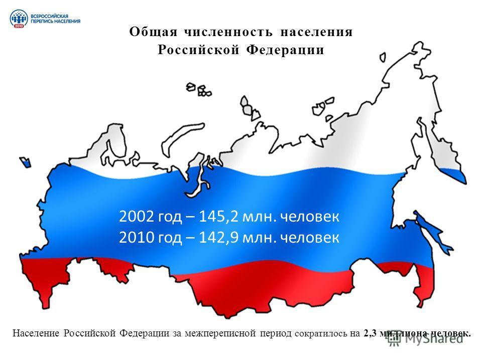 Общая численность населения Российской Федерации 2002 год – 145,2 млн. человек 2010 год – 142,9 млн. человек Население Российской Федерации за межпереписной период сократилось на 2,3 миллиона человек.