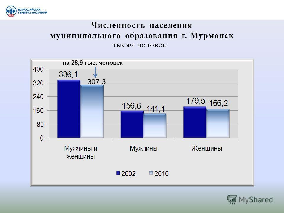 Численность населения муниципального образования г. Мурманск на 28,9 тыс. человек тысяч человек 307,3