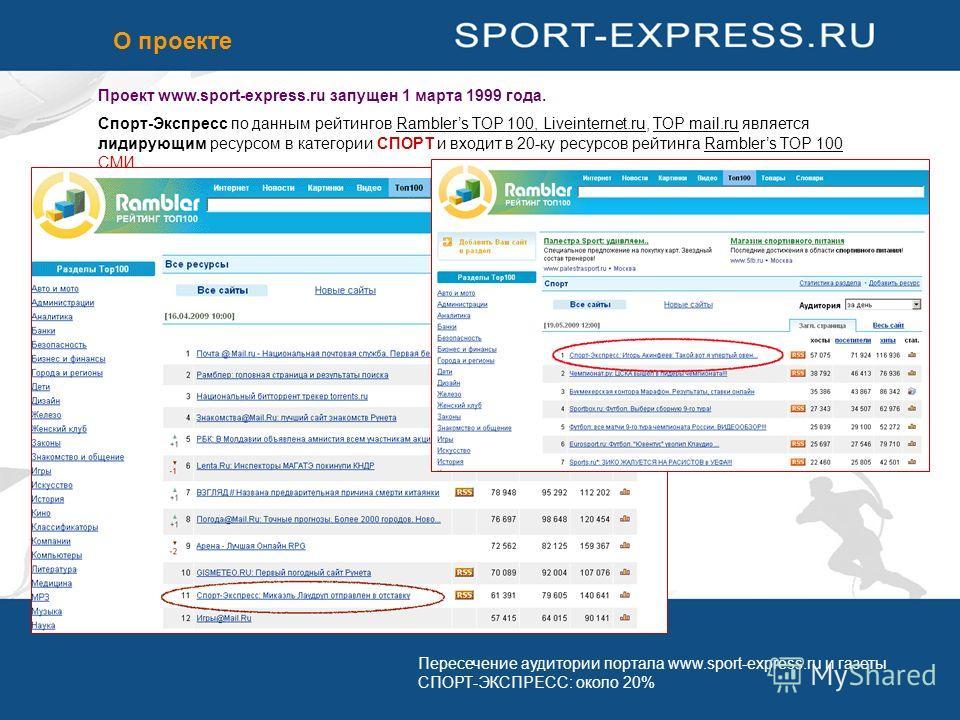 Проект www.sport-express.ru запущен 1 марта 1999 года. Спорт-Экспресс по данным рейтингов Ramblers TOP 100, Liveinternet.ru, TOP mail.ru является лидирующим ресурсом в категории СПОРТ и входит в 20-ку ресурсов рейтинга Ramblers TOP 100 СМИ. Пересечен