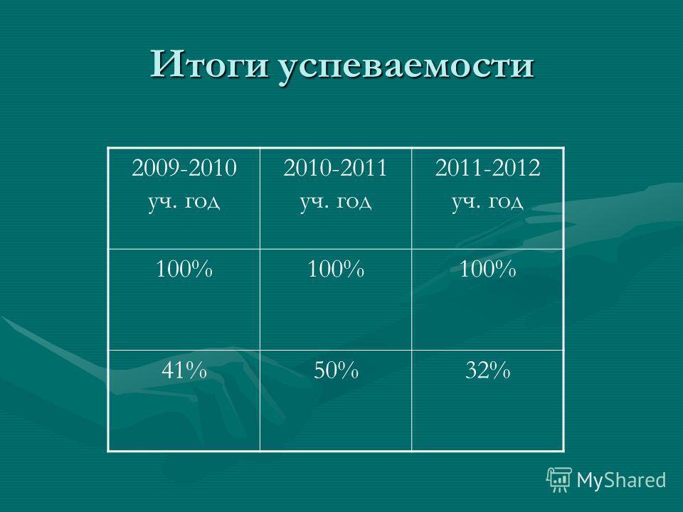 Итоги успеваемости 2009-2010 уч. год 2010-2011 уч. год 2011-2012 уч. год 100% 41%50%32%