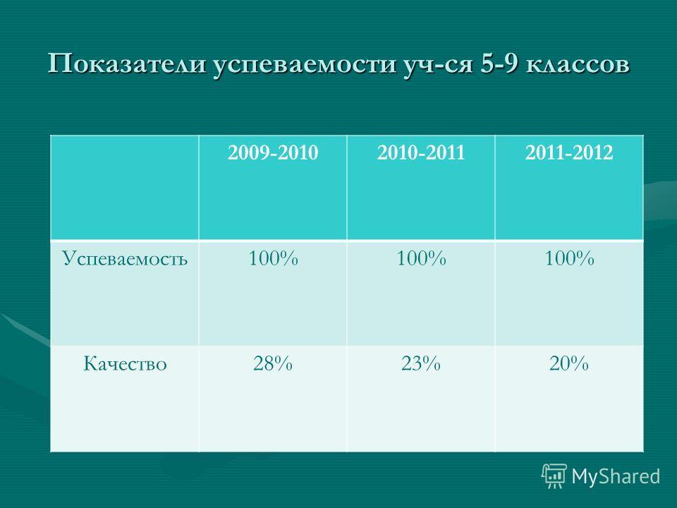 Показатели успеваемости уч-ся 5-9 классов 2009-20102010-20112011-2012 Успеваемость100% Качество28%23%20%