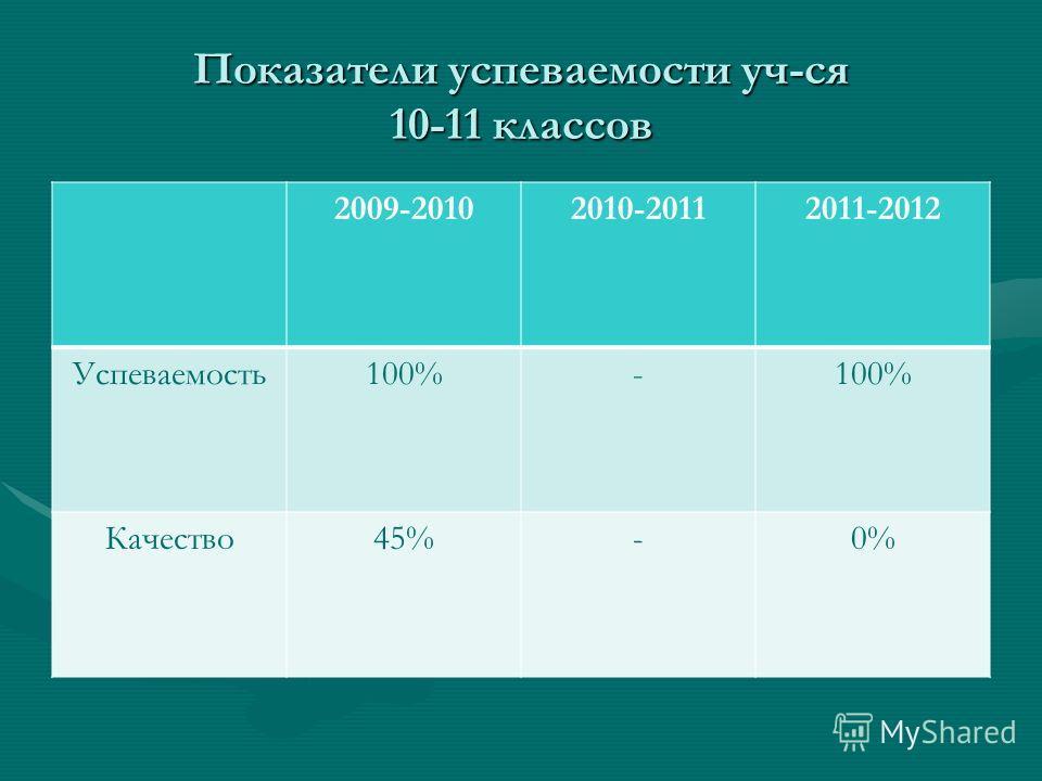 Показатели успеваемости уч-ся 10-11 классов 2009-20102010-20112011-2012 Успеваемость100%- Качество45%-0%