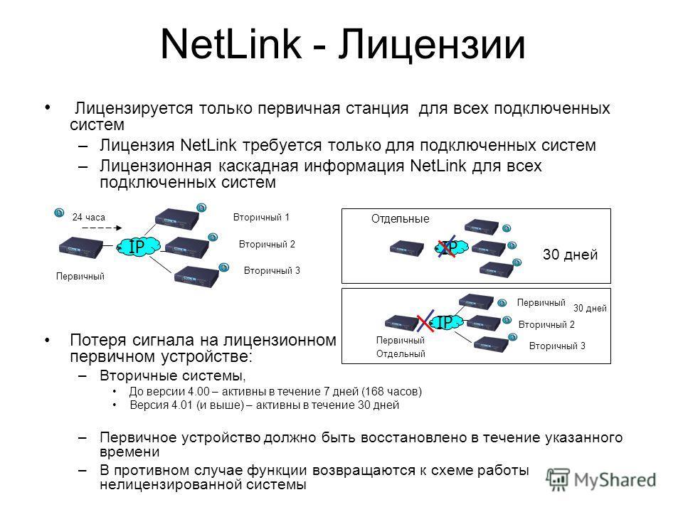 Лицензируется только первичная станция для всех подключенных систем –Лицензия NetLink требуется только для подключенных систем –Лицензионная каскадная информация NetLink для всех подключенных систем Потеря сигнала на лицензионном первичном устройстве