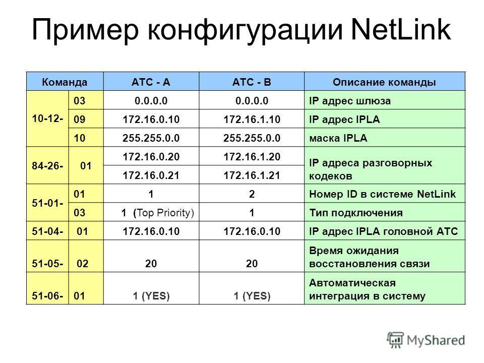Пример конфигурации NetLink КомандаАТС - ААТС - BОписание команды 10-12- 030.0.0.0 IP адрес шлюза 09172.16.0.10172.16.1.10IP адрес IPLA 10255.255.0.0 маска IPLA 84-26-01 172.16.0.20172.16.1.20 IP адреса разговорных кодеков 172.16.0.21172.16.1.21 51-0