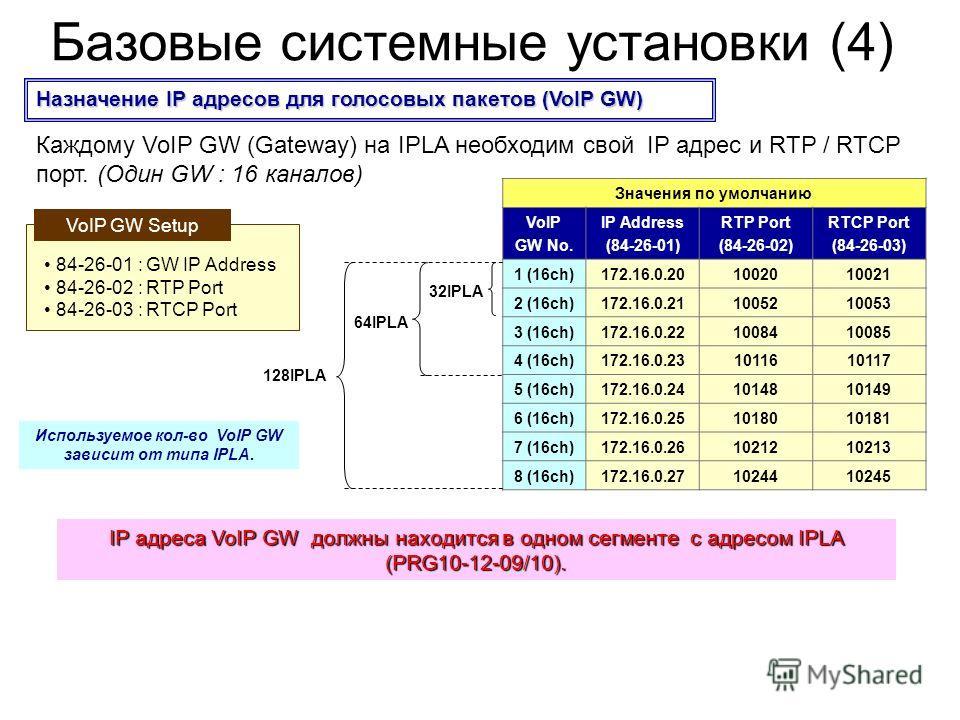 Базовые системные установки (4) НазначениеIP адресов для голосовых пакетов (VoIP GW) Назначение IP адресов для голосовых пакетов (VoIP GW) Каждому VoIP GW (Gateway) на IPLA необходим свой IP адрес и RTP / RTCP порт. (Один GW : 16 каналов) 84-26-01 :