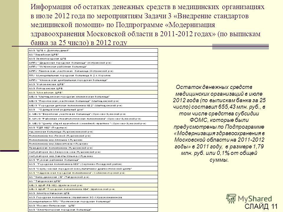 Информация об остатках денежных средств в медицинских организациях в июле 2012 года по мероприятиям Задачи 3 «Внедрение стандартов медицинской помощи» по Подпрограмме «Модернизация здравоохранения Московской области в 2011-2012 годах» (по выпискам ба