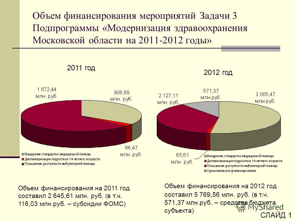 Объем финансирования мероприятий Задачи 3 Подпрограммы «Модернизация здравоохранения Московской области на 2011-2012 годы» 2011 год 2012 год Объем финансирования на 2011 год составил 2 645,61 млн. руб. (в т.ч. 116,03 млн.руб. – субсидии ФОМС) Объем ф