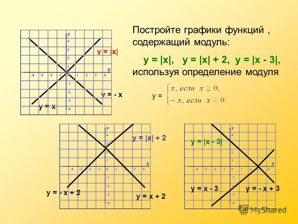 Постройте графики функций, содержащий модуль: у = |х|, у = |х| + 2, у = |х - 3|, используя определение модуля у = |х| у = - х у = х у = х + 2 у = - х + 2 у = у = |х| + 2 у = х - 3у = - х + 3 у = |х - 3|