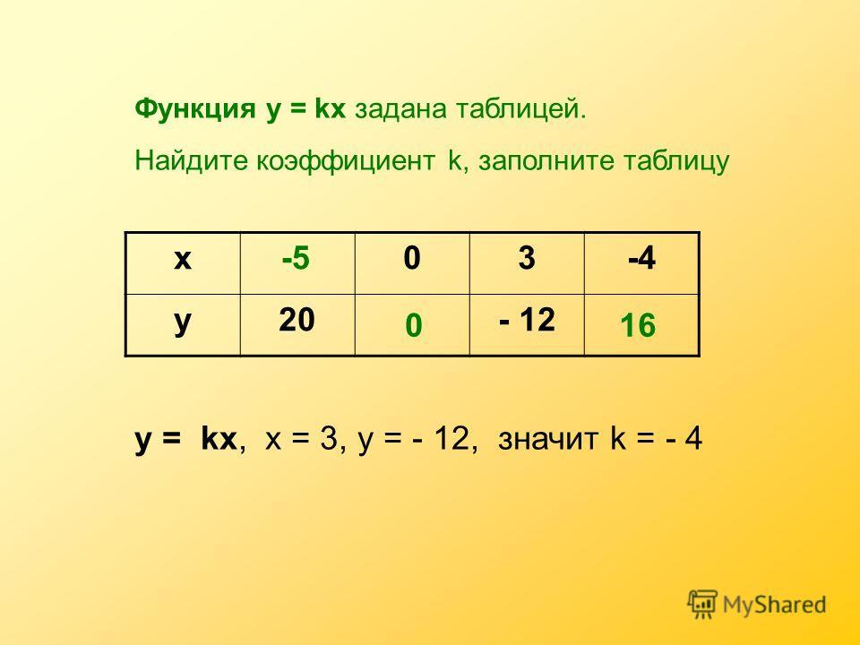 Функция у = kх задана таблицей. Найдите коэффициент k, заполните таблицу х03-4 у20- 12 у = kх, х = 3, у = - 12, значит k = - 4 -5 016