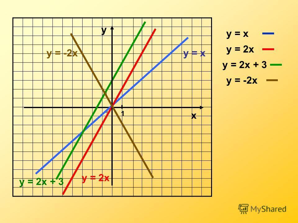 1 0 х у = х у = 2х у = 2х + 3 у = -2х у 1 у = х у = 2х у = 2х + 3 у = -2х