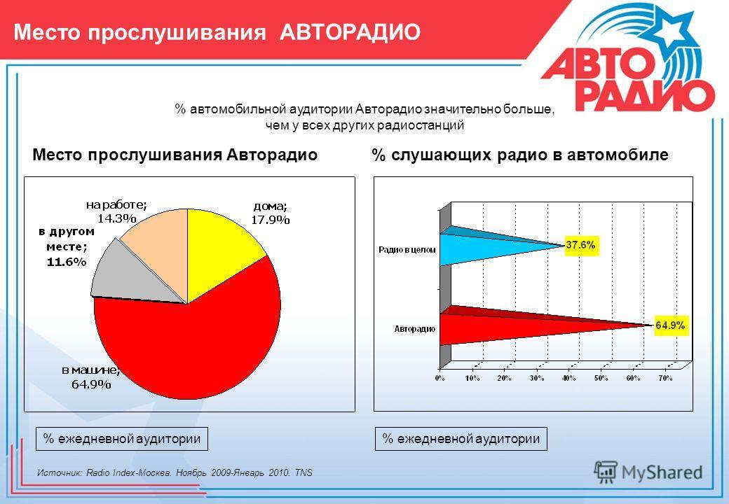 Место прослушивания АВТОPАДИО Место прослушивания Авторадио% слушающих радио в автомобиле % автомобильной аудитории Авторадио значительно больше, чем у всех других радиостанций % ежедневной аудитории Источник: Radio Index-Москва. Ноябрь 2009-Январь 2