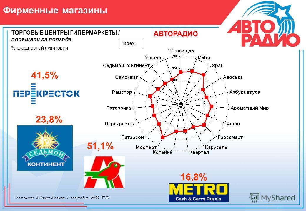 Фирменные магазины ТОРГОВЫЕ ЦЕНТРЫ ГИПЕРМАРКЕТЫ / посещали за полгода Index 23,8% 51,1% АВТОРАДИО 41,5% 16,8% % ежедневной аудитории Источник: M`Index-Москва. II полугодие 2009. TNS