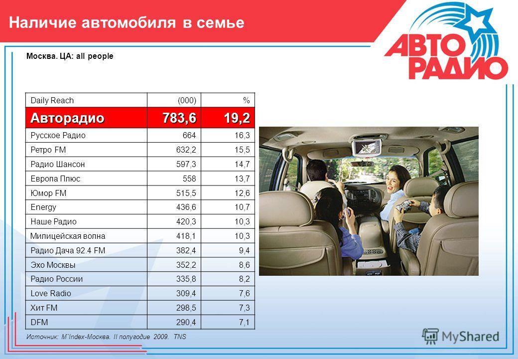 Наличие автомобиля в семье Источник: M`Index-Москва. II полугодие 2009. TNS Москва. ЦА: all people Daily Reach(000)% Авторадио783,619,2 Русское Радио66416,3 Ретро FM632,215,5 Радио Шансон597,314,7 Европа Плюс55813,7 Юмор FM515,512,6 Energy436,610,7 Н