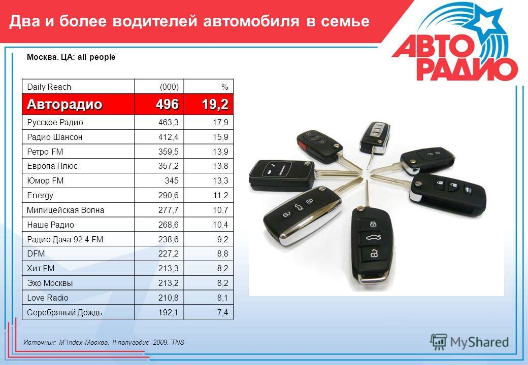 Два и более водителей автомобиля в семье Daily Reach(000)% Авторадио49619,2 Русское Радио463,317,9 Радио Шансон412,415,9 Ретро FM359,513,9 Европа Плюс357,213,8 Юмор FM34513,3 Energy290,611,2 Милицейская Волна277,710,7 Наше Радио268,610,4 Радио Дача 9