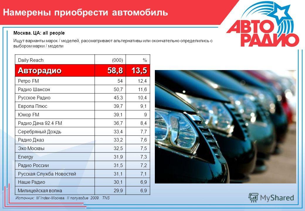 Намерены приобрести автомобиль Ищут варианты марок / моделей, рассматривают альтернативы или окончательно определились с выбором марки / модели Источник: M`Index-Москва. II полугодие 2009. TNS Daily Reach(000)% Авторадио58,813,5 Ретро FM5412,4 Радио