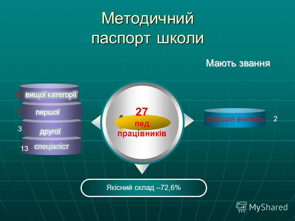 Методичний паспорт школи 27 пед працівників Якісний склад –72,6% старший вчитель 9 2 3 13 2 Мають звання