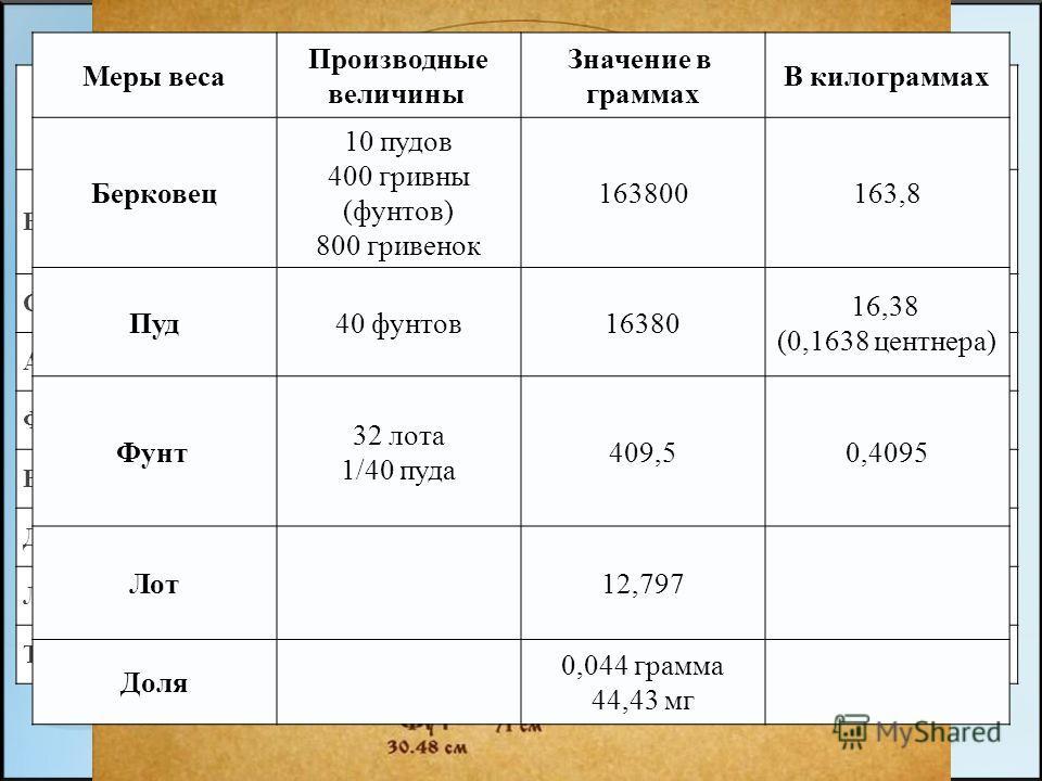 МЕНЮ СТАРИННЫЕ РУССКИЕ МЕРЫ ДЛИНЫ СТАРИННЫЕ РУССКИЕ МЕРЫ МАССЫ Единицы длины Верста1 верста = 500 сажень = 1,0668 км = 1066,8 м Сажень1 сажень = 3 аршина = 2,1336 м Аршин1 аршин = 16 вершков = 71,12 см Фут30,48 см Вершок4,445 см Дюйм2,54 см Линия2,54