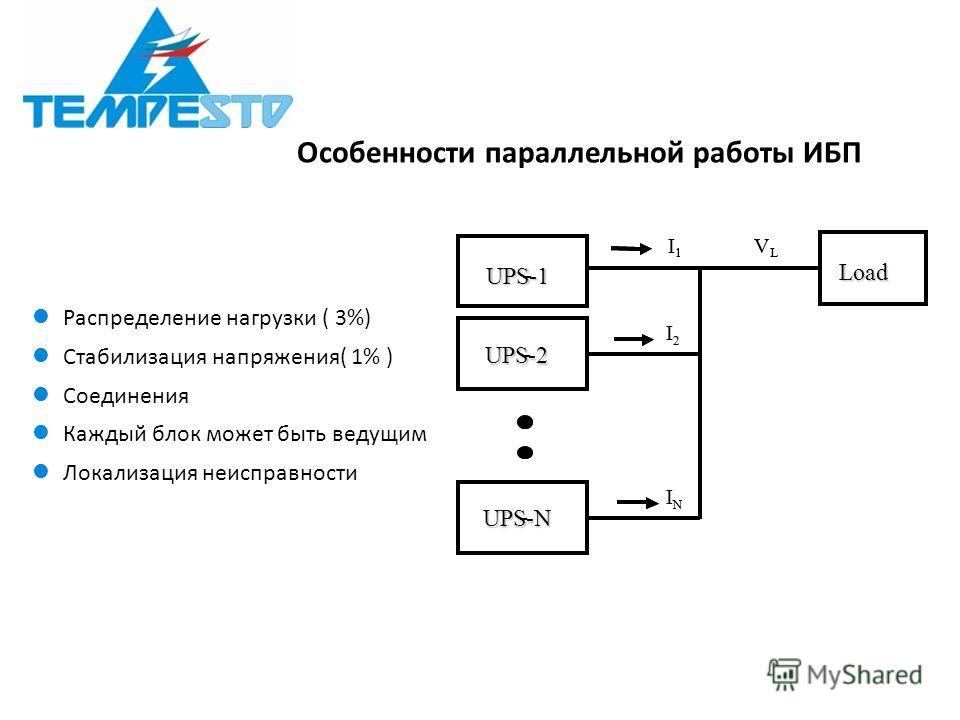 Особенности параллельной работы ИБП Распределение нагрузки ( 3%) Стабилизация напряжения( 1% ) Соединения Каждый блок может быть ведущим Локализация неисправности UPS-1 - UPS-2 - UPS-N - I 1 I 2 I N V L Load - - I 1 I 2 I N V L
