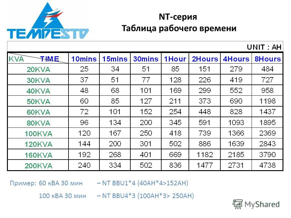 NT-серия Таблица рабочего времени Пример: 60 кВА 30 мин– NT BBU1*4 (40AH*4>152AH) 100 кВА 30 мин– NT BBU4*3 (100AH*3> 250AH)