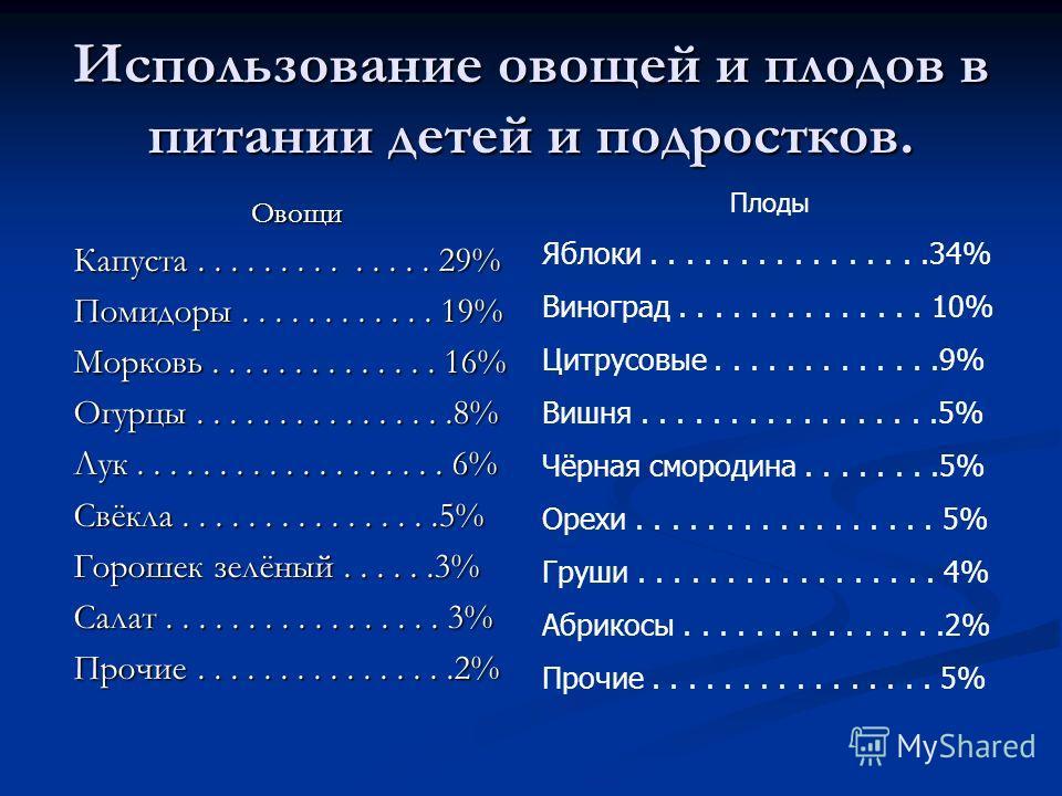 Использование овощей и плодов в питании детей и подростков. Овощи Капуста.............. 29% Помидоры............ 19% Морковь.............. 16% Огурцы................8% Лук................... 6% Свёкла................5% Горошек зелёный......3% Салат..