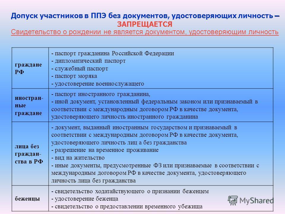 граждане РФ - паспорт гражданина Российской Федерации - дипломатический паспорт - служебный паспорт - паспорт моряка - удостоверение военнослужащего иностран- ные граждане - паспорт иностранного гражданина, - иной документ, установленный федеральным