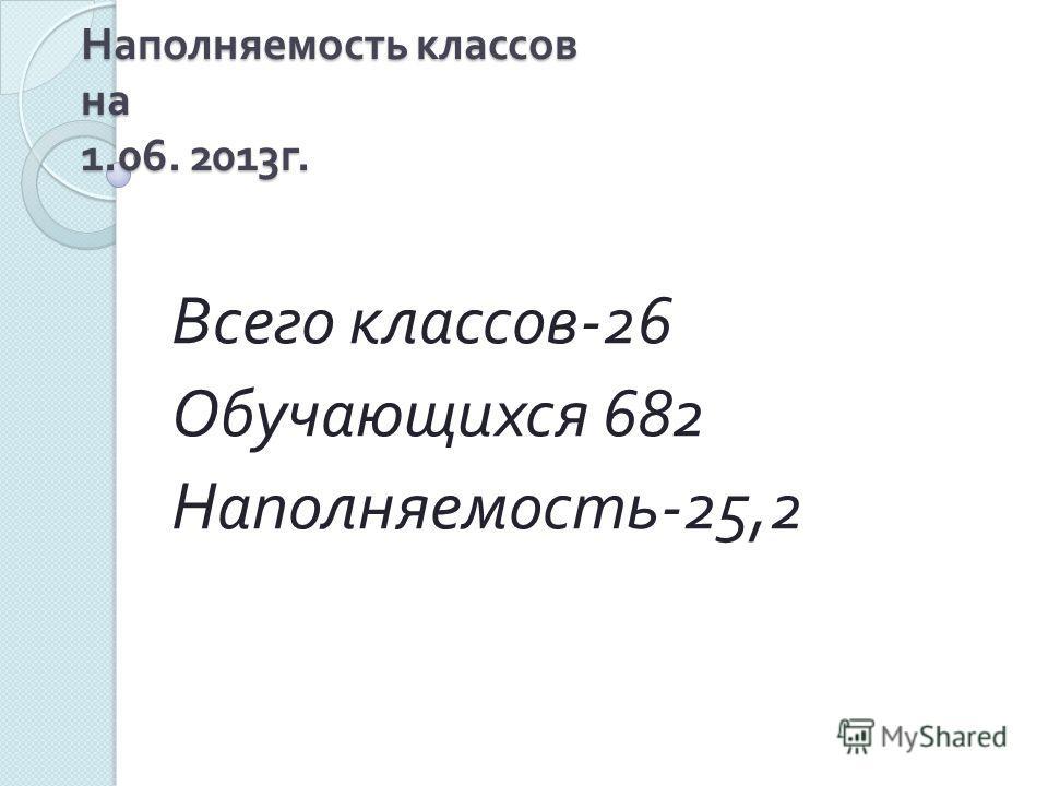 Наполняемость классов на 1.06. 2013 г. Всего классов -26 Обучающихся 682 Наполняемость -25,2