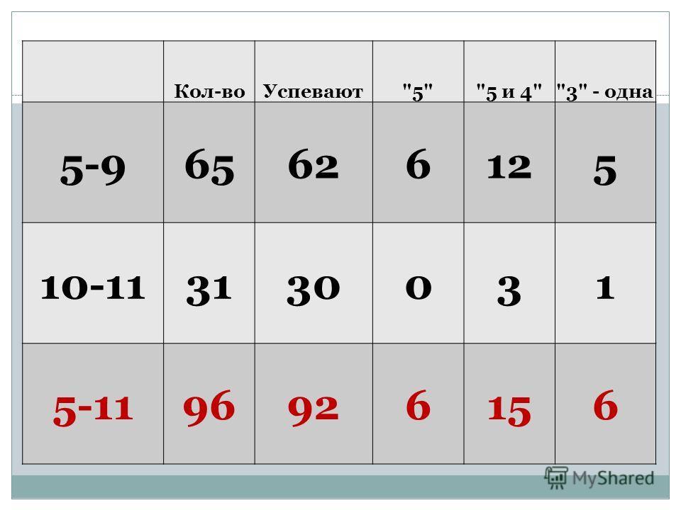 Кол-воУспевают55 и 43 - одна 5-965626125 10-113130031 5-1196926156