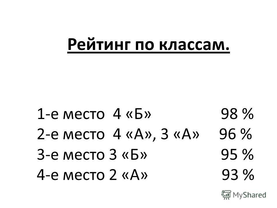 Рейтинг по классам. 1-е место 4 «Б» 98 % 2-е место 4 «А», 3 «А» 96 % 3-е место 3 «Б» 95 % 4-е место 2 «А» 93 %