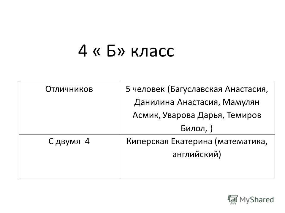 Отличников 5 человек (Багуславская Анастасия, Данилина Анастасия, Мамулян Асмик, Уварова Дарья, Темиров Билол, ) С двумя 4Киперская Екатерина (математика, английский) 4 « Б» класс