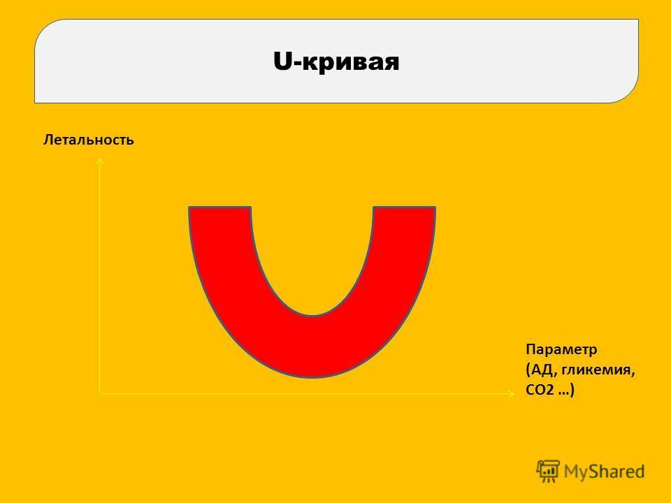 Летальность Параметр (АД, гликемия, СО2 …) U-кривая