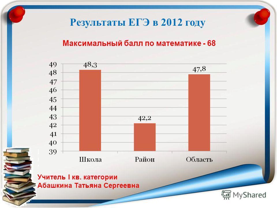 Максимальный балл по математике - 68 Учитель I кв. категории Абашкина Татьяна Сергеевна Результаты ЕГЭ в 2012 году