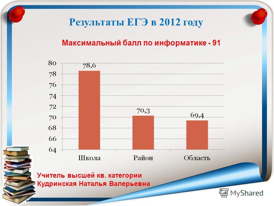 Максимальный балл по информатике - 91 Учитель высшей кв. категории Кудринская Наталья Валерьевна Результаты ЕГЭ в 2012 году