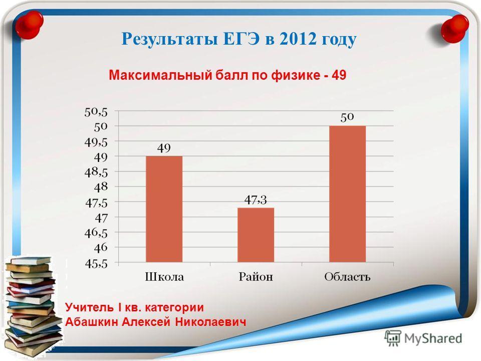 Максимальный балл по физике - 49 Учитель I кв. категории Абашкин Алексей Николаевич Результаты ЕГЭ в 2012 году