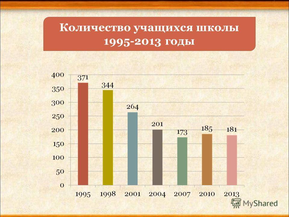 Количество учащихся школы 1995-2013 годы