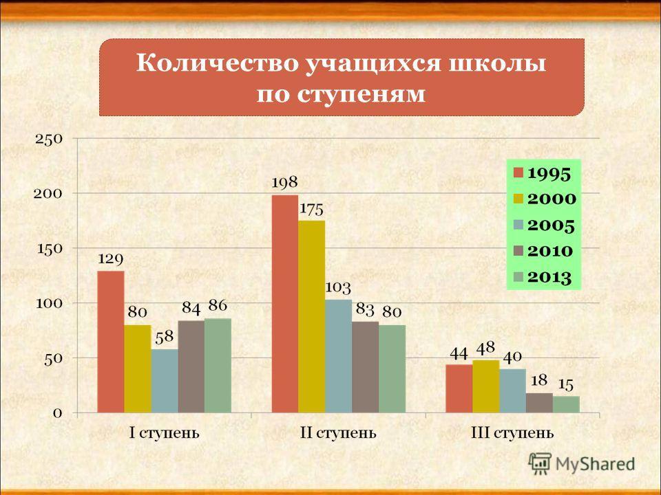 Количество учащихся школы по ступеням