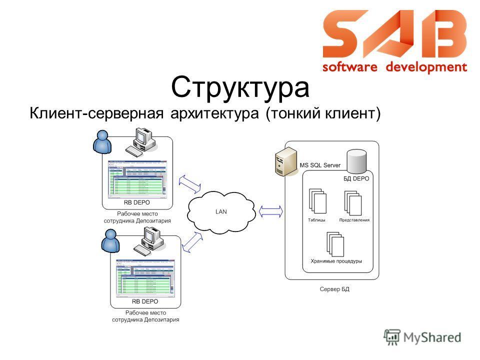 Структура Клиент-серверная архитектура (тонкий клиент)