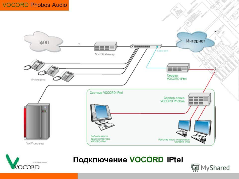 VOCORD Phobos Audio Подключение VOCORD IPtel