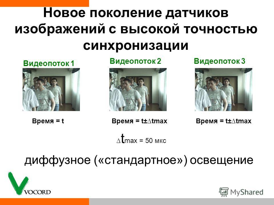 Новое поколение датчиков изображений с высокой точностью синхронизации t max = 50 мкс Время = tВремя = t±tmax Видеопоток 1 Видеопоток 2Видеопоток 3 диффузное («стандартное») освещение