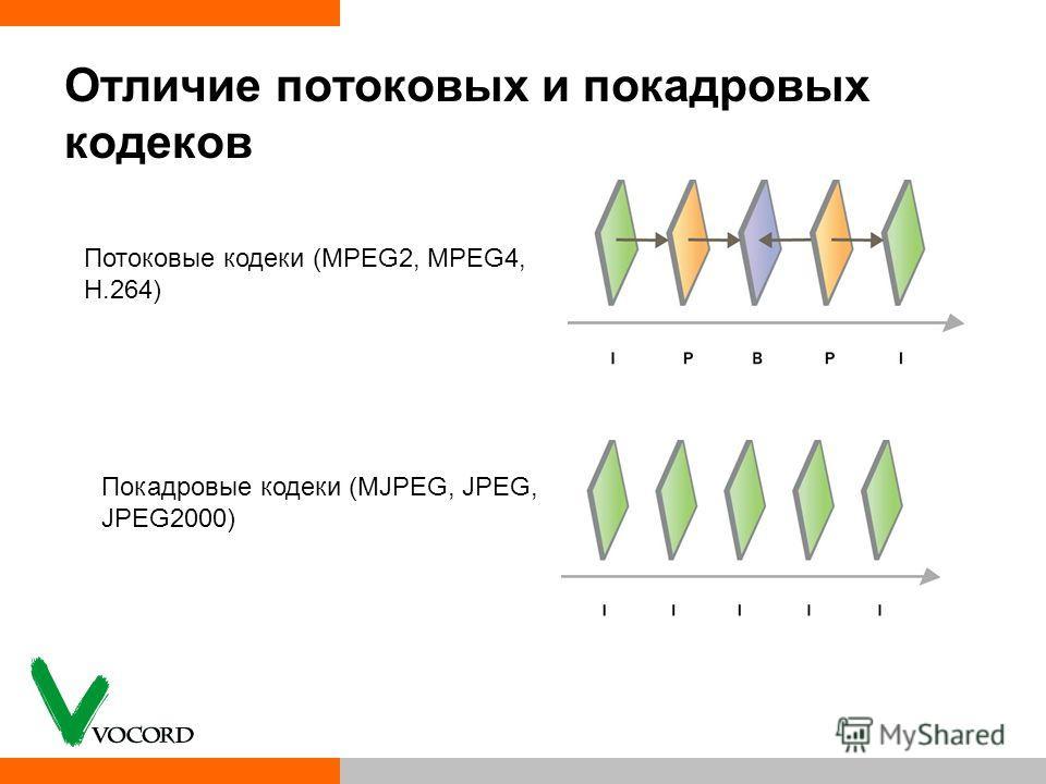 Отличие потоковых и покадровых кодеков Потоковые кодеки (MPEG2, MPEG4, H.264) Покадровые кодеки (MJPEG, JPEG, JPEG2000)
