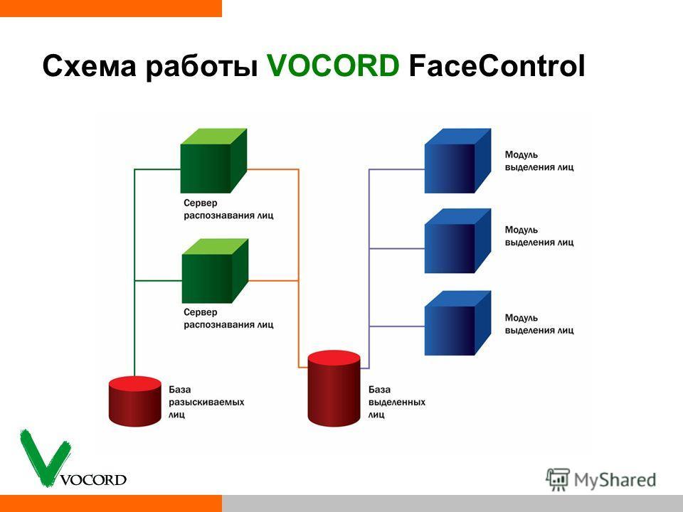 Схема работы VOCORD FaceControl
