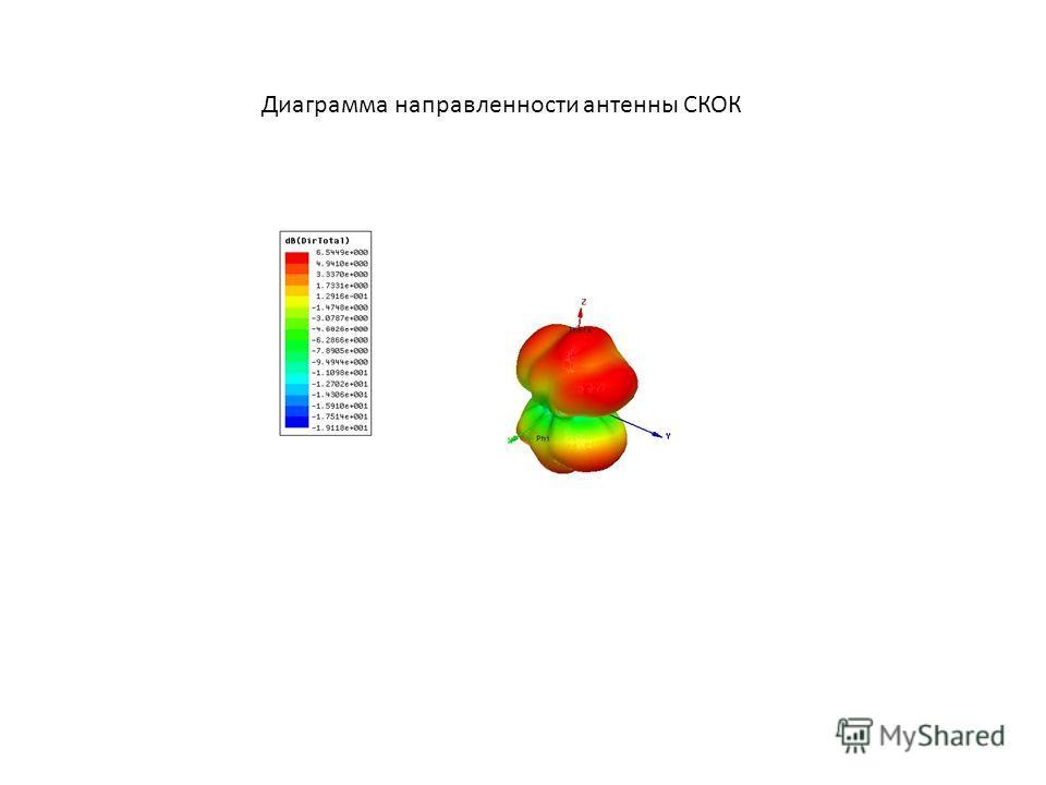 Диаграмма направленности антенны СКОК