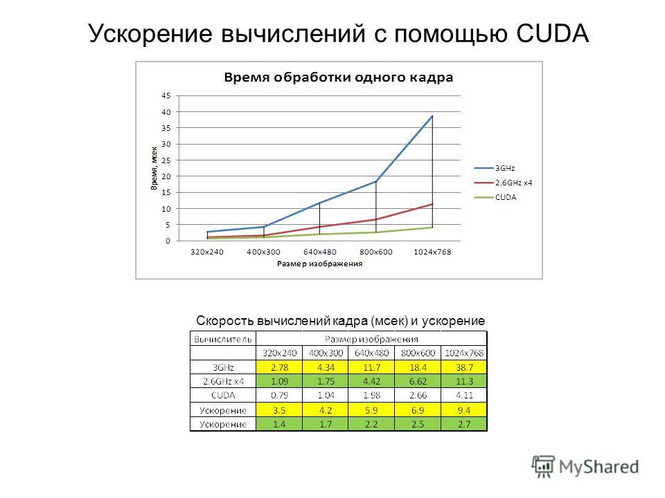 Ускорение вычислений c помощью CUDA Скорость вычислений кадра (мсек) и ускорение