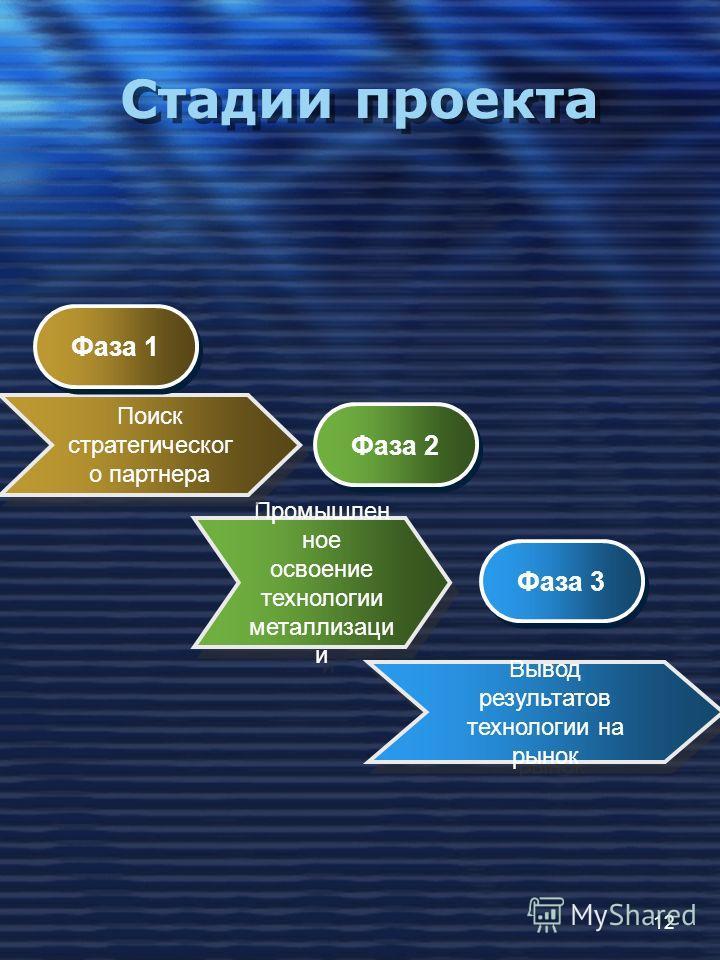 12 Стадии проекта Вывод результатов технологии на рынок Вывод результатов технологии на рынок Промышлен ное освоение технологии металлизаци и Поиск стратегическог о партнера Фаза 1 Фаза 2 Фаза 3